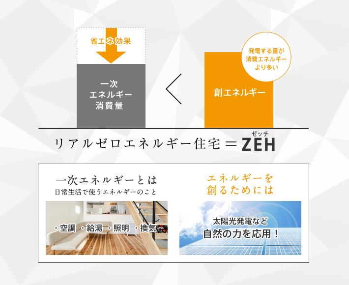 リアルゼロエネルギー住宅=ZEH ゼッチ 一次エネルギーとは日常生活で使うエネルギーのこと エネルギーを創るためには太陽光発電など自然の力を応用!