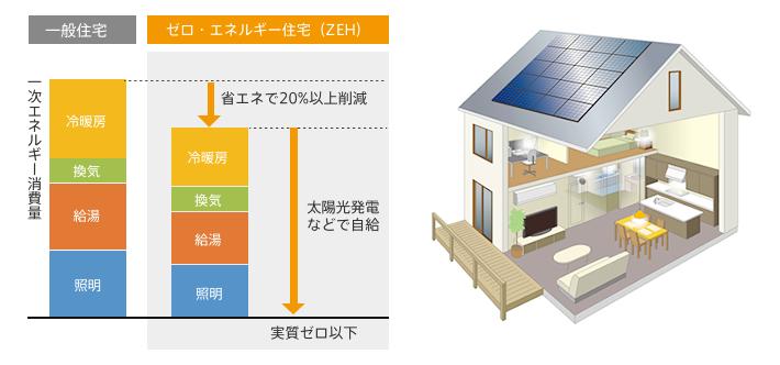 一般住宅とゼロ・エネルギー住宅(ZEH)の違い